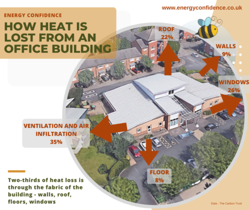 How heat is lost from an office building