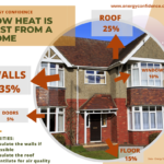 how heat is lost from a home